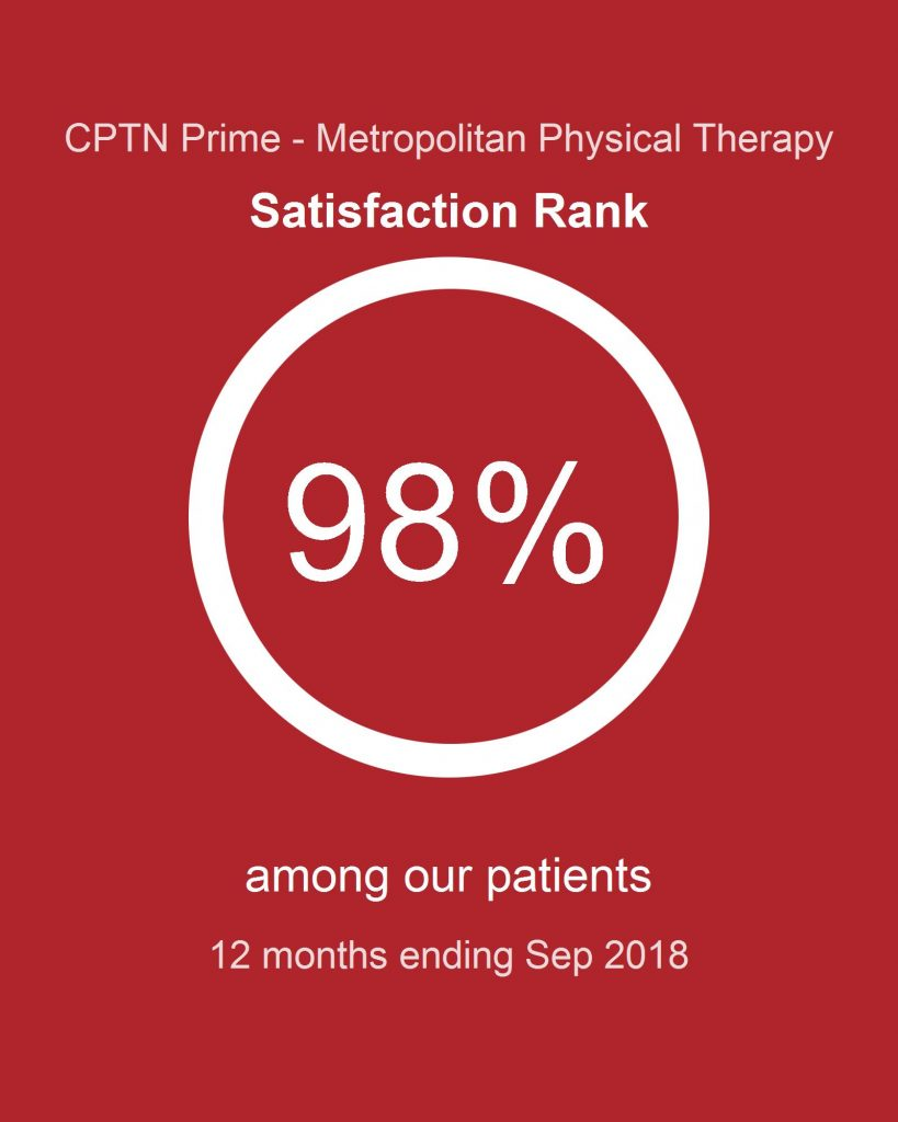 Satisfaction Rank Among the Patients